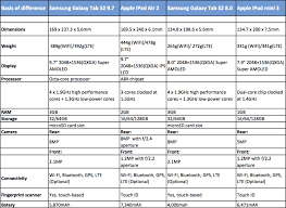 Galaxy Tab Comparison Chart Lamasa Jasonkellyphoto Co
