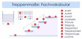 Die kinderwagenstufe von fcn kombiniert gekonnt treppe eine optisch ansprechende #treppe ist die visitenkarte ihres #hauses. Stufenhohen Und Treppenmasse Nach Din 18065 Berechnen