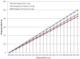BMI, rechner für Kinder und Jugendliche - Formel und Berechnung