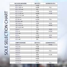 Titleist Grind Chart Cleveland Rtx4 Tour Raw Full Grind