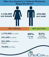 History Of The Minimum Wage Procon Org