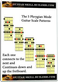 How To Read Guitar Scale Charts The Phrygian Mode Guitar Scale Learn All 5 Positions Of