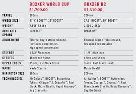 Rockshox Boxxer Rc Spring Chart Rockshox Updates Boxxer Downhill Mountain Bike Suspension