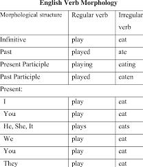English Conjugation Chart 3 English Verb Morphology Download Table