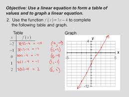 objective use a linear equation to form a table of values and to graph a
