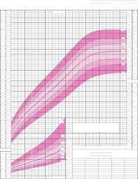 Growth Chart Girls Who Download Who Growth Charts For Canada 2 To 29 Years Girls