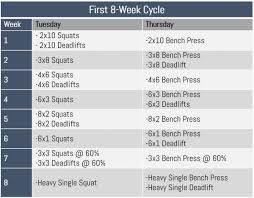 Bench Press Cycle Chart From Pvc To Masters Powerlifter In 6 Months Breaking Muscle