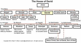 Genealogy Chart Of King David Google Search Bible
