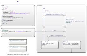 Execute Stateflow Chart Objects Through Scripts And Models