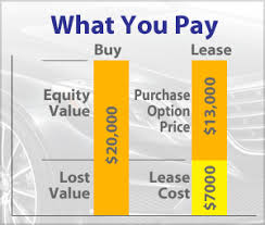 lease a car vs buy lease vs buy explained by leaseguide com