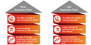 A term insurance plan is a life insurance policy/plan where you can give a nominal premium to get life coverage in case of life loss. Should One Buy Life Insurance Or Term Insurance