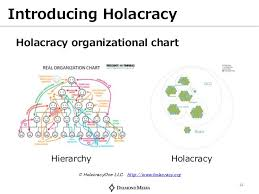 Real Organization Chart 3 Steps To Implement Holacracy In Your Company