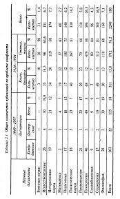 История отечественной конфликтологии Проблемы формирования и  К началу 1998 г в стране защищено 22 докторских и 203 кандидатских диссертации С 1924 по 1994гг включительно опубликовано более 311 книг монографий