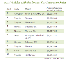 Car Insurance Rate Quotes 28 Best Auto Insurance Which Cars Cost Most And Least CBS News