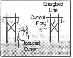 equipotential bonding grounding