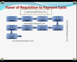 Jcids Process Flow Chart Skillful Procurement To Payment Process Flow Chart 2019