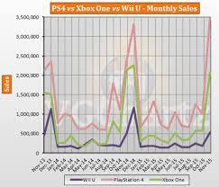 Ps4 Vs Xbox One Sales Chart 2015 Ps4 Vs Xbox One Vs Wii U Global Lifetime Sales November