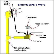 bathtub drain leaking under tub