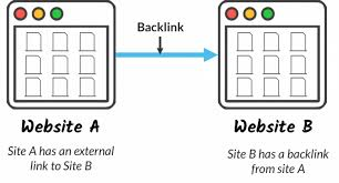 High Quality Backlinks 2018: Step By Step Guide High Quality Backlink