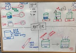 Mass Anchor Chart 5 Ps1 1 Anchor Charts The Wonder Of Science