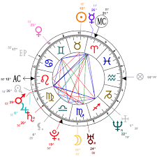 Travis Scott Birth Chart Astrology And Natal Chart Of Sam Heughan Born On 1980 04 30