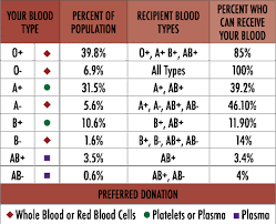 Blood Types Plasma Blood Cardio Vascular Project
