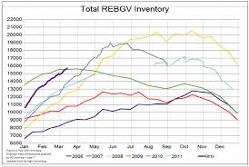 Inventory High And Climbing Vancouver Real Estate Anecdote