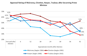 Trudeaus Approval Rating Lower Than Harpers After 3 5
