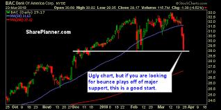 Bac Stock Chart Ryan Mallory Blog Stocks To Trade Mgm Bac Vips