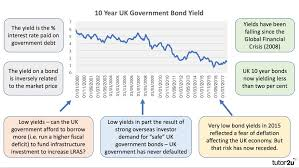 10 Year Gilt Chart Fiscal Policy Bond Yields Economics Tutor2u