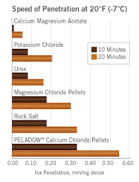 The Case For Calcium Chloride Oxychem Calcium Chloride