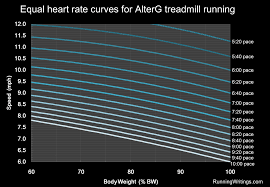 Treadmill Incline Pace Conversion Chart Running Writings How Much Easier Is Running On An Alterg