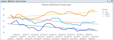 Better Qlikview Trend Lines Infinity Insight Blog