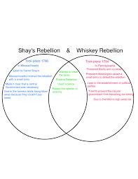 Puritans And Quakers Venn Diagram Ninth Grade Blog 2015