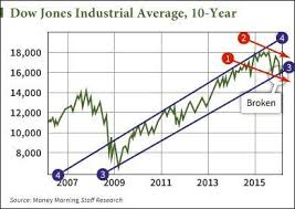 2009 Stock Market Chart This Stock Market Crash Chart Shows A Major Warning For 2016