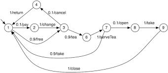 Vending Machine Algorithm Gorgeous VIBeS Variability Intensive Systems Behavioural TeSting