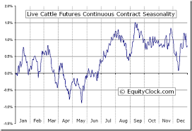 Cattle Chart Live Cattle Futures Lc Seasonal Chart Equity Clock