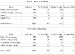 8 Best Photos Of Wendys Nutrition Information Chart