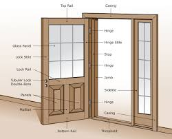 exterior door parts. glenview doors, inc. | excellent labeled diagram/drawing of a door and parts exterior r