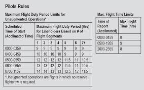 Faa Rest Rules Chart Pilot Rest Fars Association Of Flight Attendants Cwa