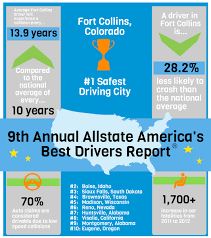 Car Insurance Quotes Allstate