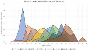 Oc Mildly Interesting Height Of Ufc Roster By Weight Class