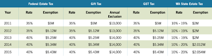 Estate Tax Rate Chart 2015 Estate Planning Update