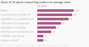 Share Of Us Adults Consuming Media In An Average Week