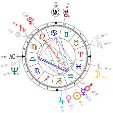 Astrology And Natal Chart Of Ken Wilber Born On 1949 01 31