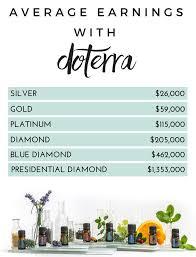 Doterra Compensation Plan Explained Laura Kerr