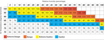 Relative Humidity Comfort Chart Humidity Comfort Chart Google Search Indoor Air Quality