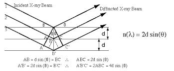 Diffraction Basics Chemical Instrumentation Facility