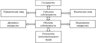 Реферат Собственность как экономическая и правовая категория  Субъекты и объекты собственности