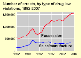type of drugs bureau of justice statistics drugs and crime facts drug law